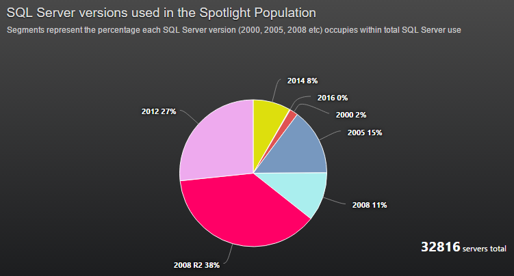 Quest Spotlight SQL Server Version Percentages