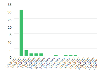 Graph of PASSMN User Group Survey responses showing 31 on 3/6, 4 on 3/7, then a few more.